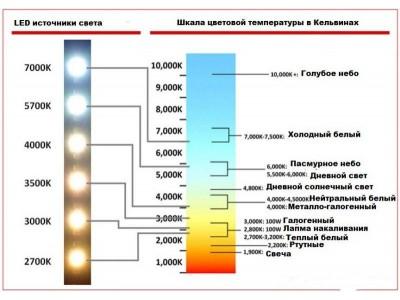 Цветовая температура светодиодных светильников 2700К, 4000К, 6500К - цвет, температура, какое освещение выбрать?