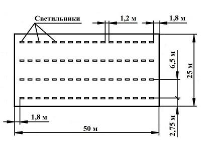 Виды систем освещения для склада
