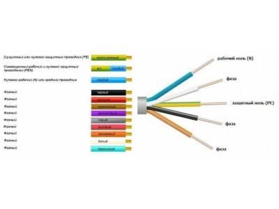 Почему кабели бывают разноцветные, и что означают буквы и цифры в маркировке кабельной продукции
